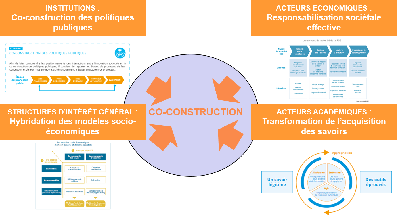 Les fondement de la co-construction