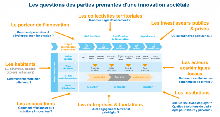 Valorisons l'innovation territoriale